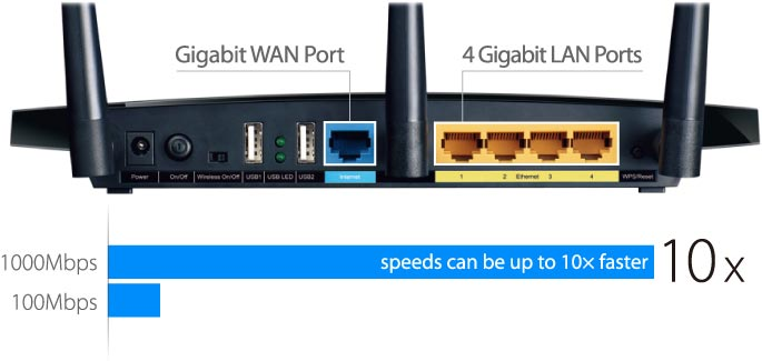 Limitations of a Gigabit Network - Ophtek