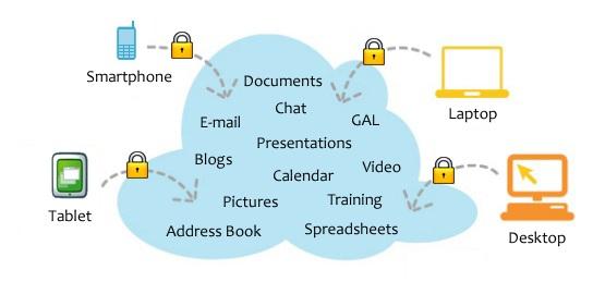 cloud Archives - Ophtek
