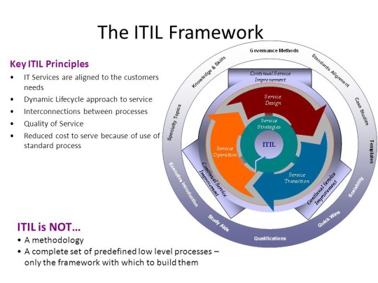 IT Services are aligned to the customers needs. Dynamic Lifecycle approach to service. Interconnections between processes. Quality of Service. Reduced cost to serve because of use of standard process. ITIL is NOT… A methodology. A complete set of predefined low level processes – only the framework with which to build them.